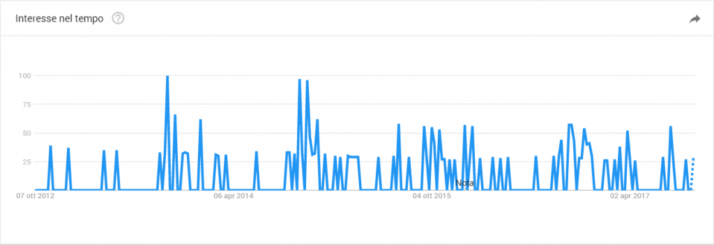 Google Trends Alessandro Caira