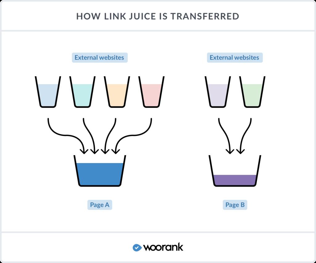 Funzionamento della Link Juice