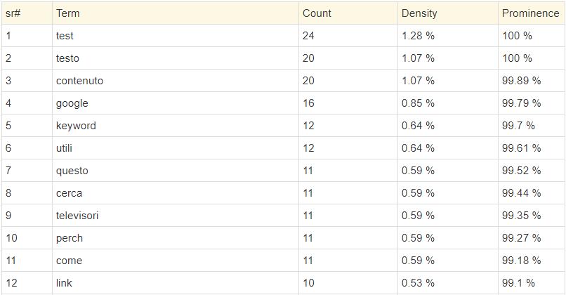 Keyword Density Esempio