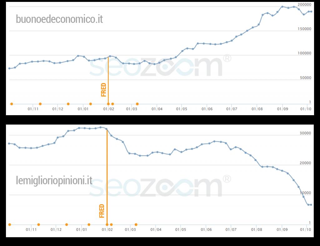 Grafico Seo Penalizzazione Fred Alessandro Caira