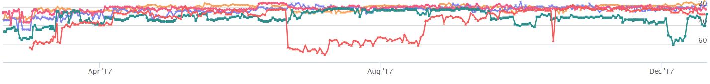 Grafico SERPs