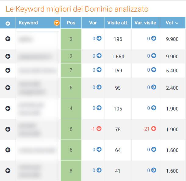 Keywords posizionate