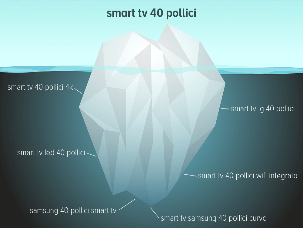 Long Tails Keywords Iceberg