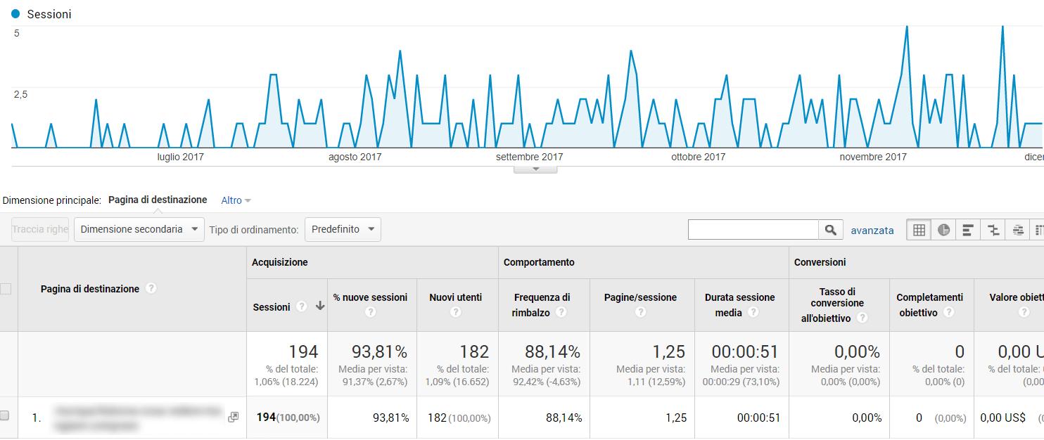 Grafico keyword alto volume ricerca