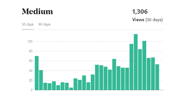 Grafico Medium Traffico