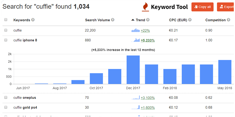 Google Suggest Keyword Tool io